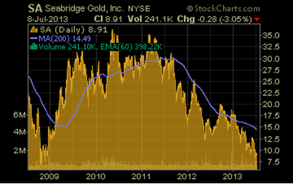 http://news.goldseek.com/2013/july2013sea/seastockchart.png