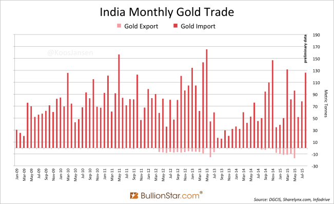 http://news.goldseek.com/2015/10.09.15/India-Gold-trade.png