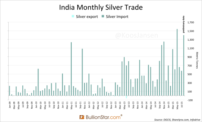 http://news.goldseek.com/2015/10.09.15/India-Silver-import-trade-8-2015.png