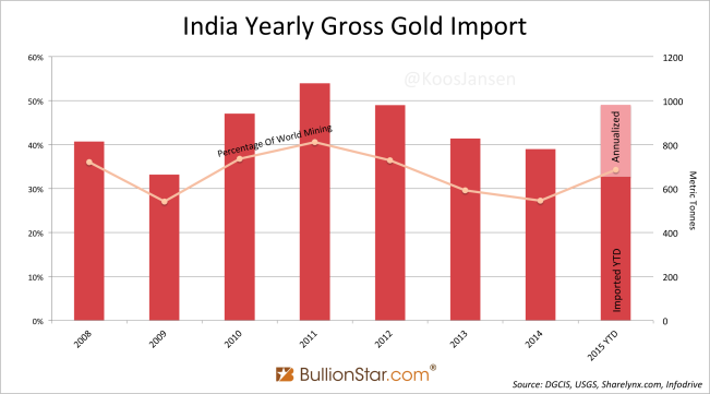 http://news.goldseek.com/2015/10.09.15/India-Yearly-Gross-Gold-Import.png