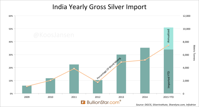 http://news.goldseek.com/2015/10.09.15/India-Yearly-Gross-Silver-Import.png