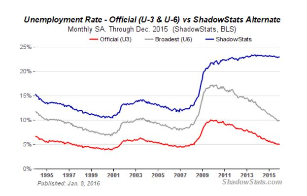 http://news.goldseek.com/2016/05.02.16/unemployment%20shadow%20stats.JPG
