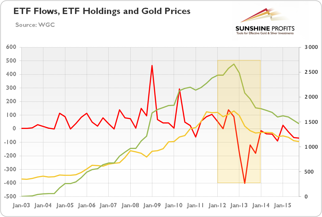 http://news.goldseek.com/2016/08.04.16/1-etf-gold-price.png
