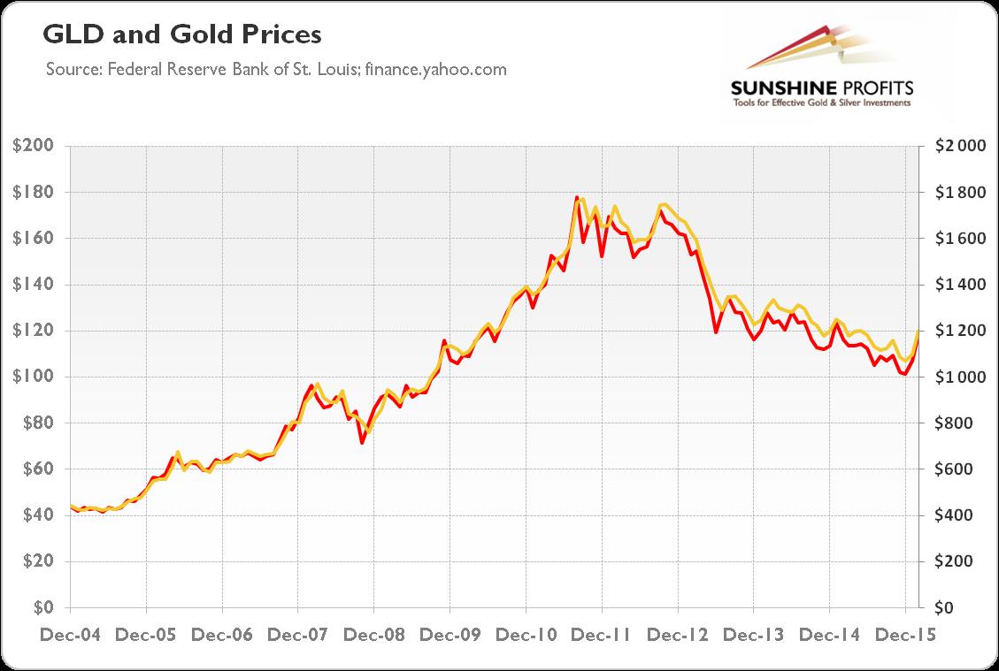 http://news.goldseek.com/2016/08.04.16/2-gld-gold.png