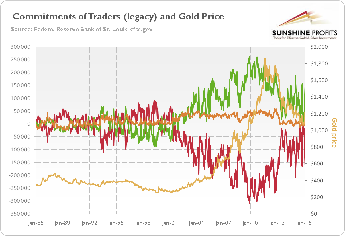 http://news.goldseek.com/2016/1-cot-gold-price.png