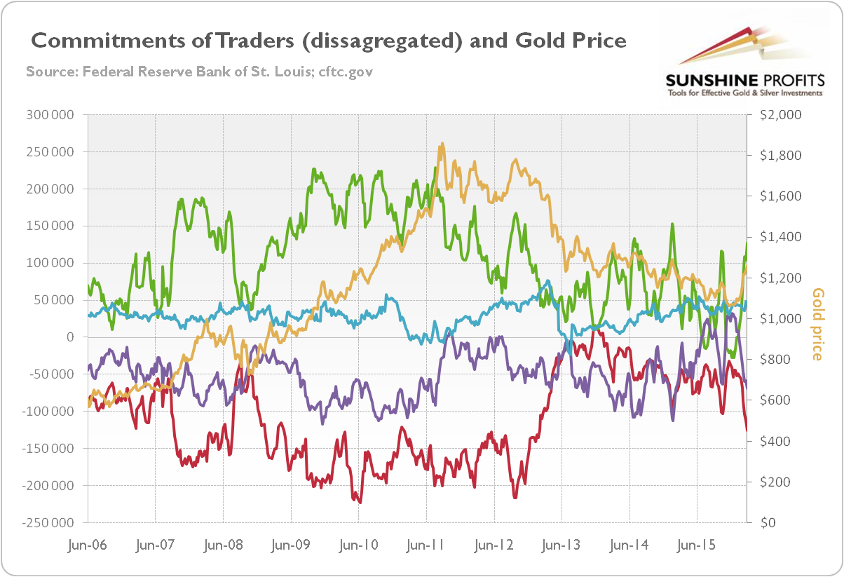 http://news.goldseek.com/2016/2-cot-gold-price.png