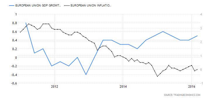 http://news.goldseek.com/2016/EUgrowthinflation.png