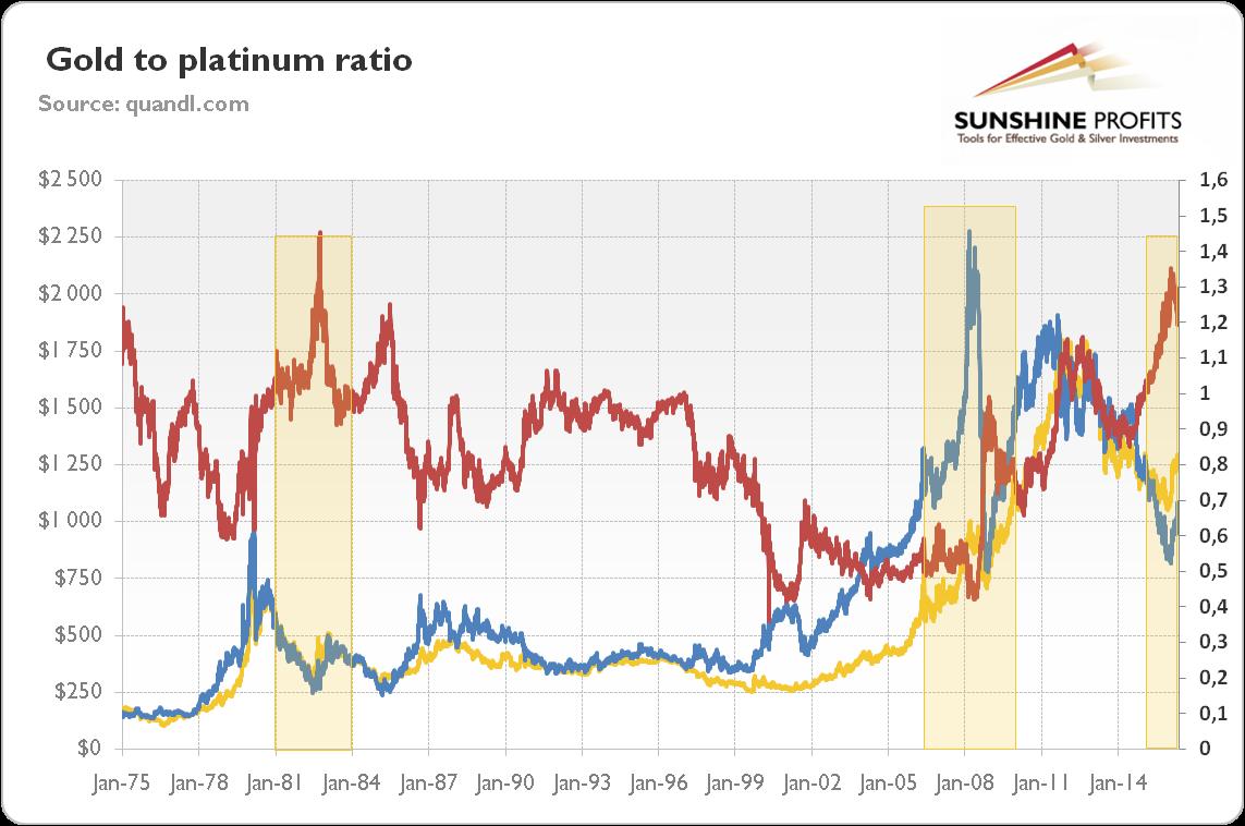http://news.goldseek.com/2016/gold-to-platinum-ratio-chart-historical.png