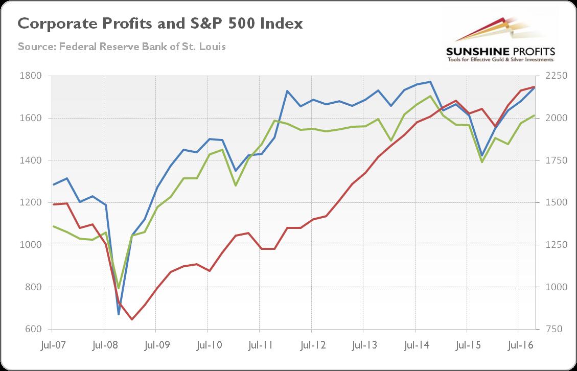 3-corporate-profits-sp500.png (1129�726)