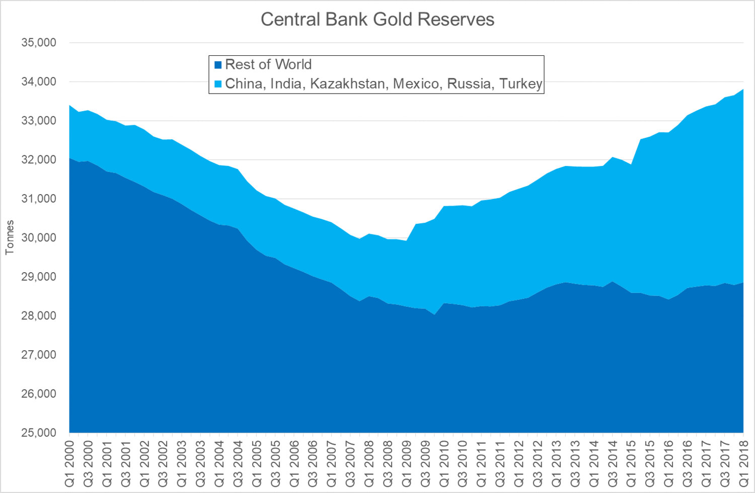 central-bank-gold-reserves.png (1500×980)
