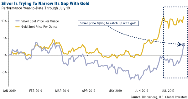Silver Seeking Up to Gold Price 2019