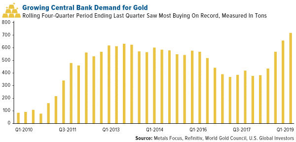 geowinggoldcentralbankdemand.png (600�—288)
