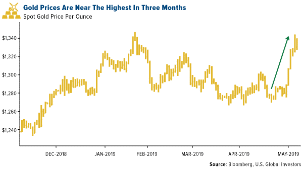 gold3monthhighs.png (600�—336)