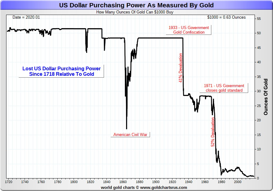 Technical Scoop - The biggest financial disaster in history? 2