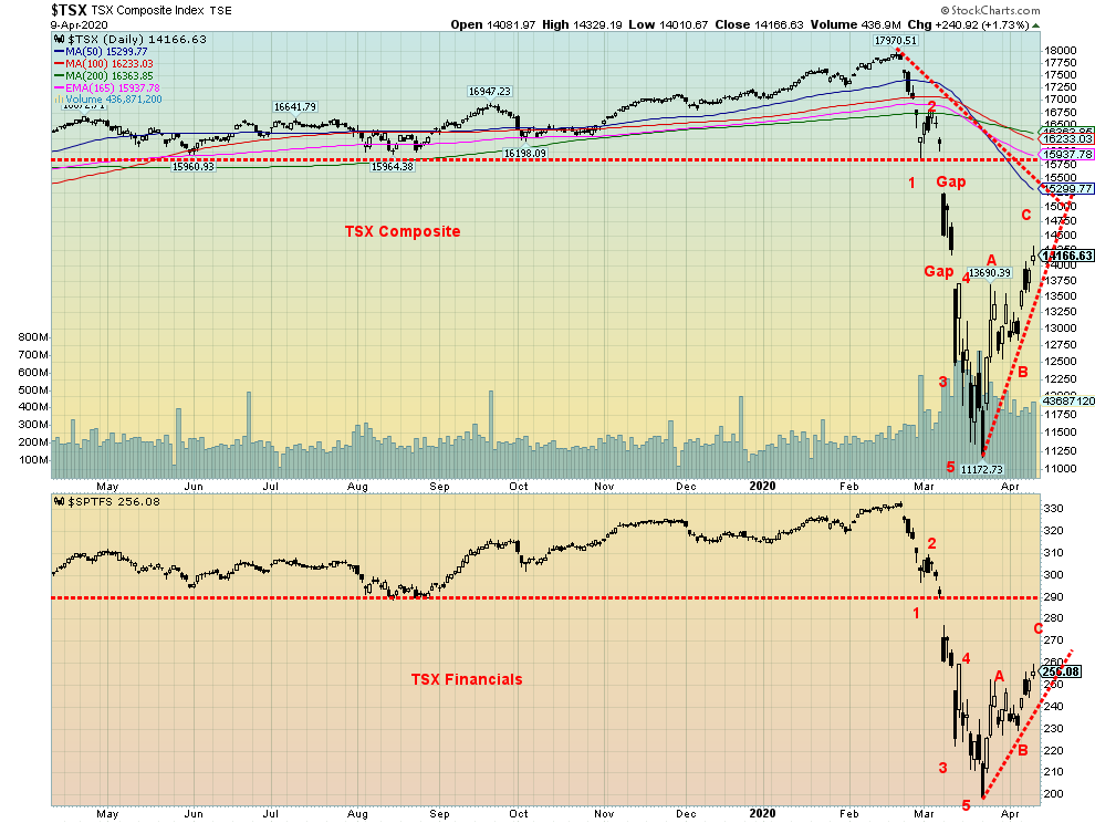 Technical Scoop - The biggest financial disaster in history? 9