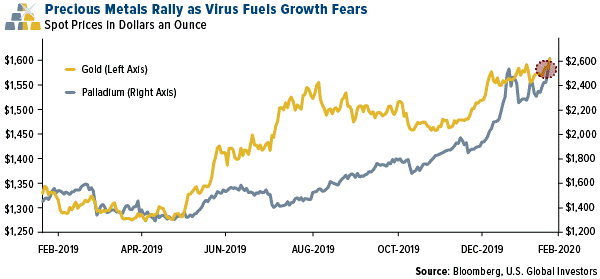 Precious Metals Rally Virus Fuels Growth.png (600×279)