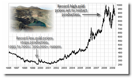 Gold Price San Francisco Open Pit Mine